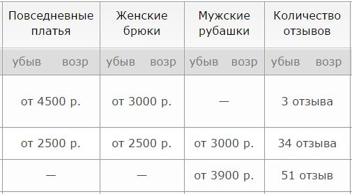 Цены ателье